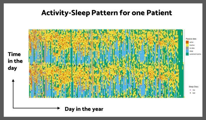 Sleepsight analytics pipeline