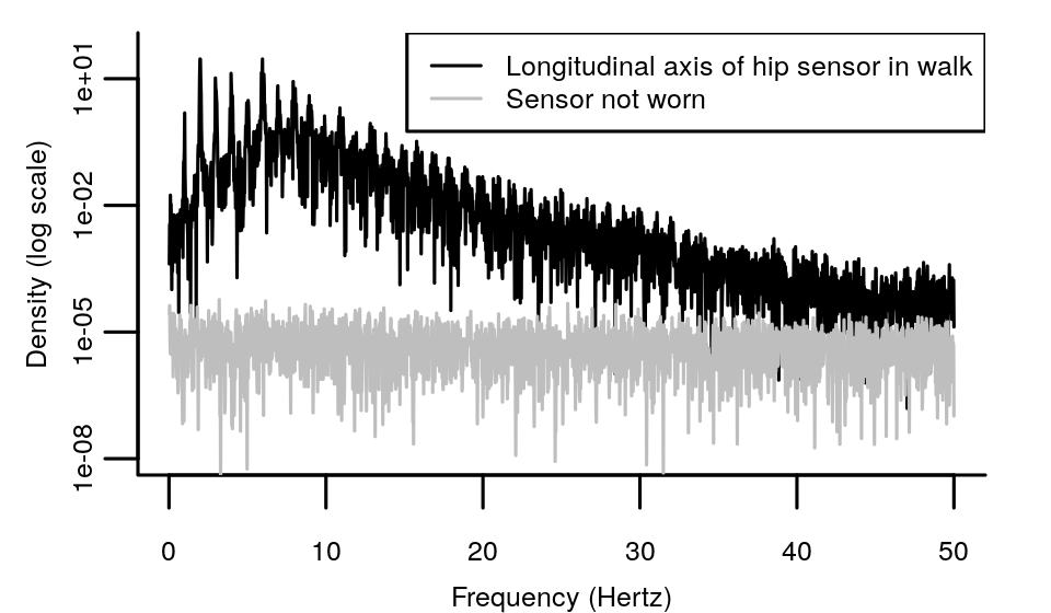 High frequencies in an acceleration signal